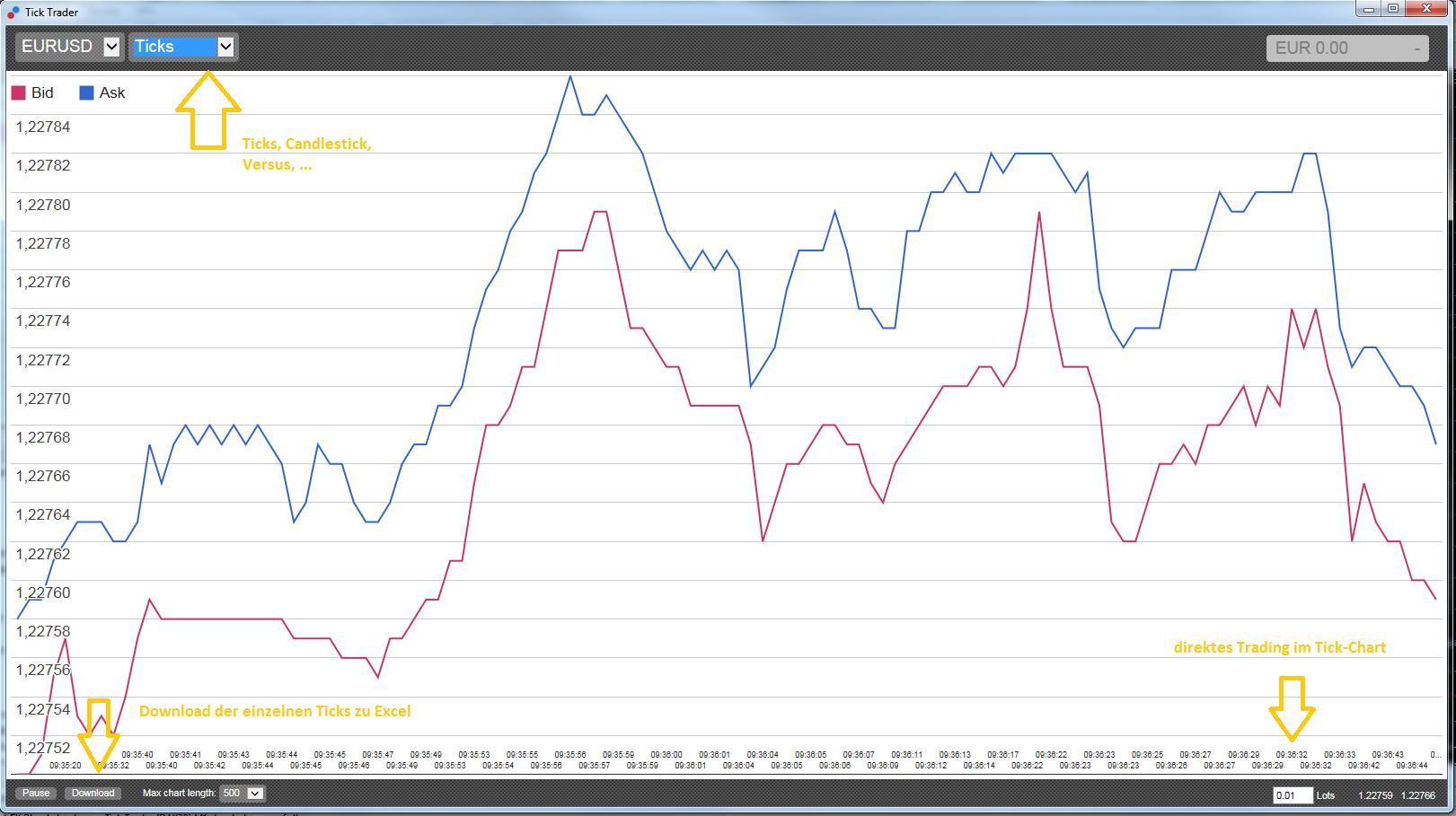 Tick by Tick Charts im MetaTrader 4