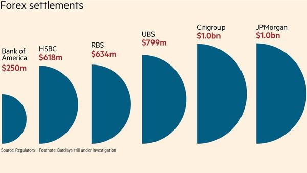 Forex manipulation banks